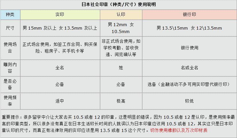 日本印章用图表